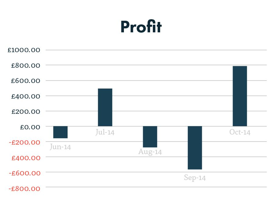 PPC profitability (ROI) after 5 months