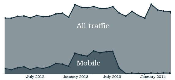 Graph showing drop in mobile traffic on a website that is not responsively designed