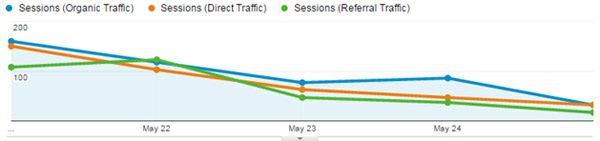 Graph showing traffic sources dropping