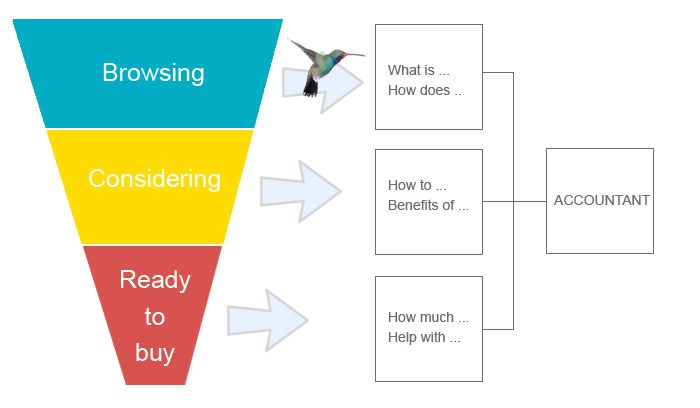 Google Hummingbird thinking applied to content marketing and the sales funnel