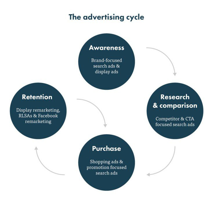 advertising_cycle