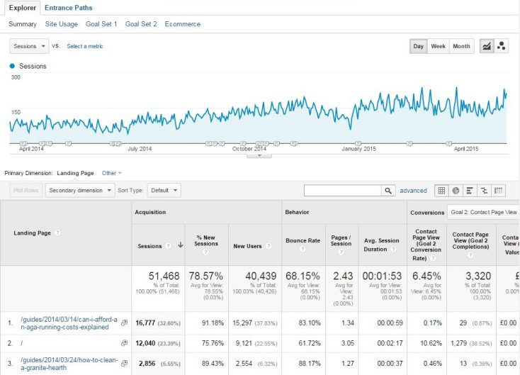 Example results of using big data led results on campaigns