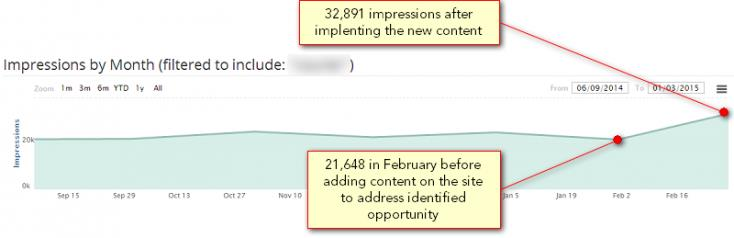 Apollo example of impressions by month