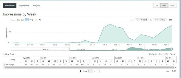 Visibility graph for electric Aga - big data led content example