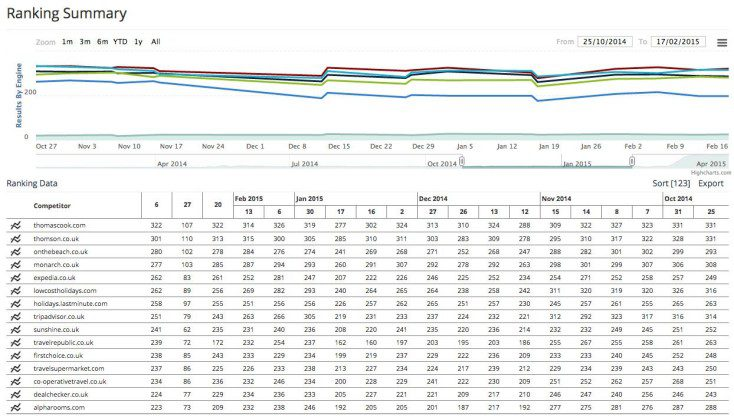 Competitor analysis markeeting data for website design