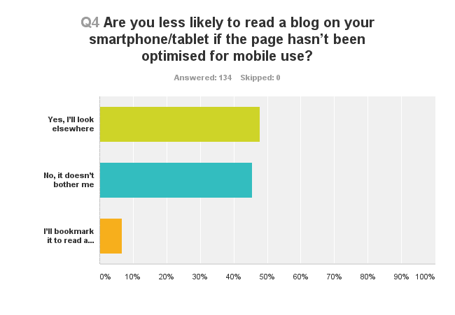 Chart showing results of people reading a blog on a mobile phone not optimised for mobile use