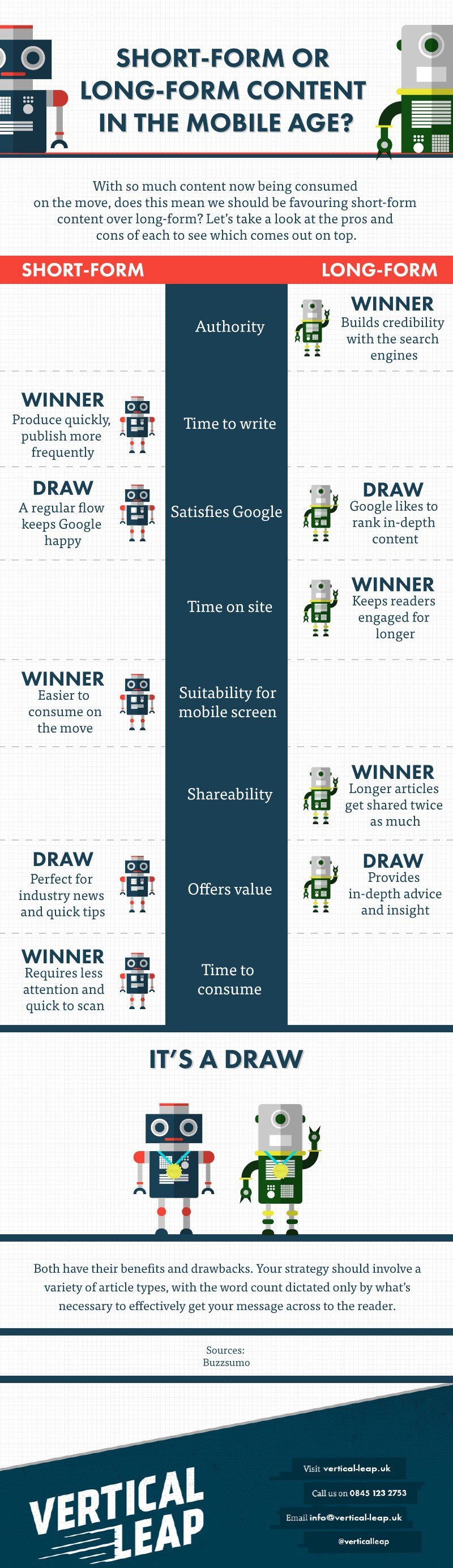 long for versus short form content in mobile age1