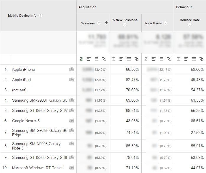 mobile devices Google Analytic screenshot