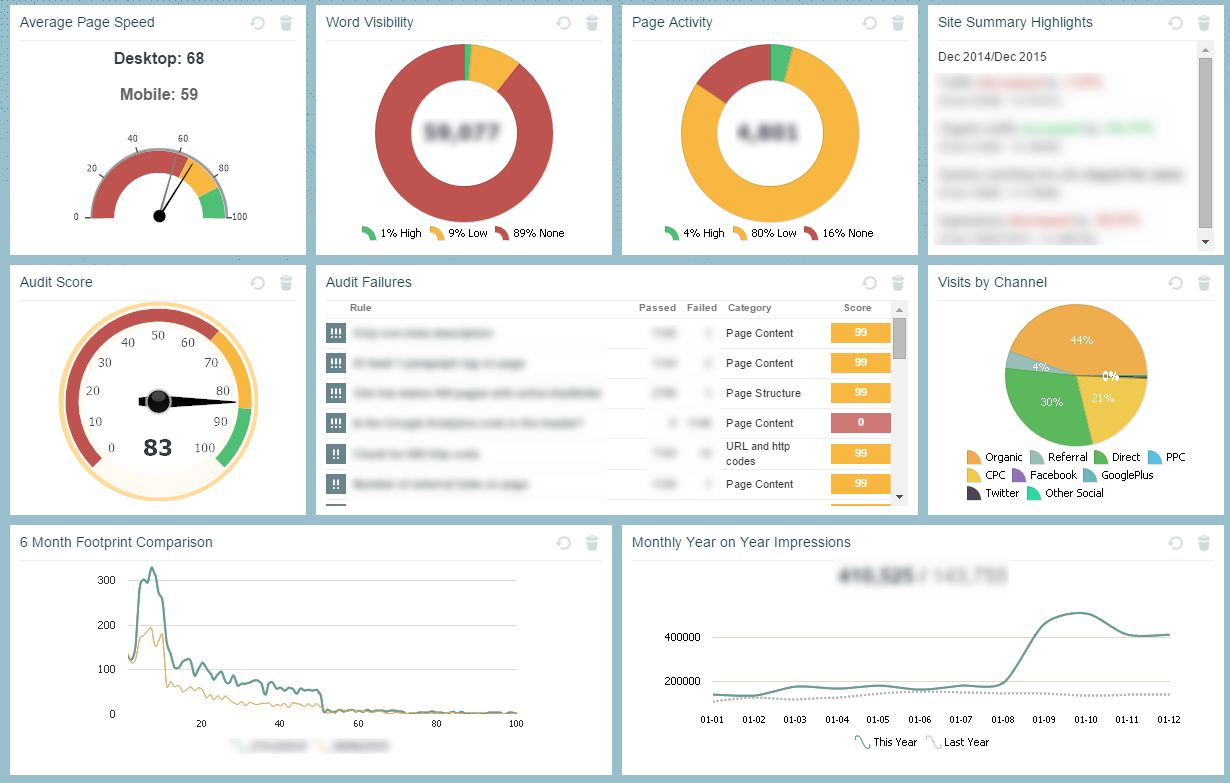 Comprehensive SEO - looking at all of the data
