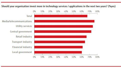 Fujitsu chart showing that 60 percent of business plan to spend more on digital in 2016