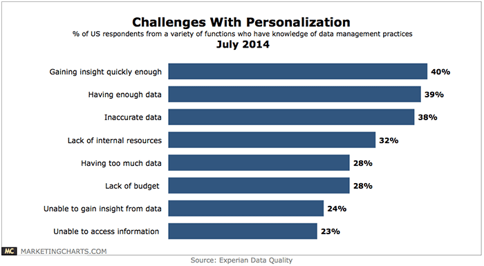 Experian challenges with personalization