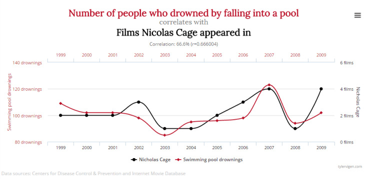 correlates data, people who drowned against Nicolas Cage films he appeared in