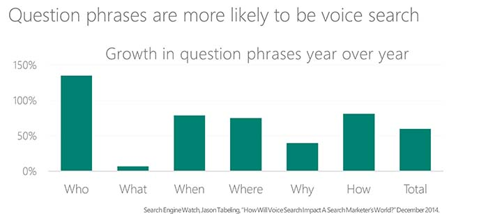 Question phrases in voice search - year on year data