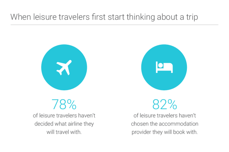 leisure travelers thinking about trip