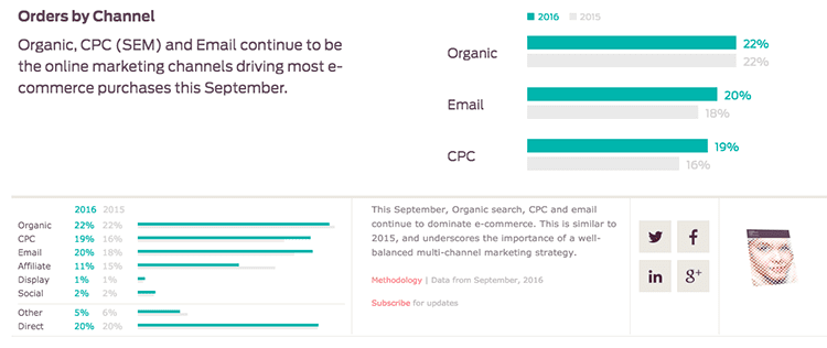 Retail Ecommerce orders traffic sources 1