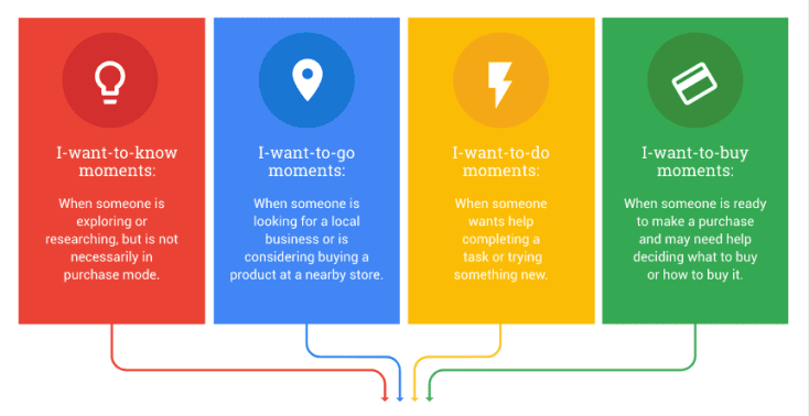Think with Google: micro moments best practices