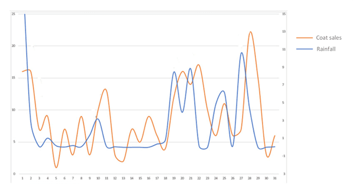 Forecasting dog coat sales by rainfall using prescriptive analytics for PPC