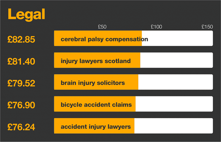 Most expensive PPC keywords for legal terms