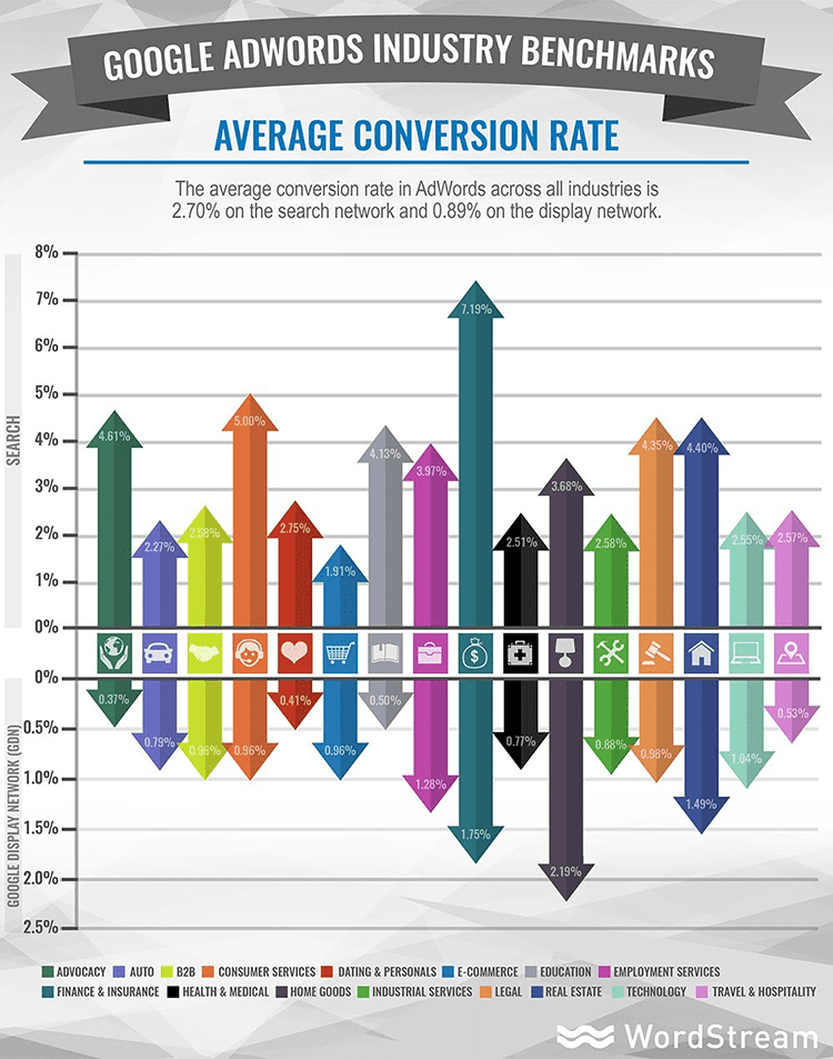 Average Adwords conversion rate per industry