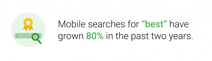 """Mobile searches for """"best"""" have grown 80% in the past two years"""