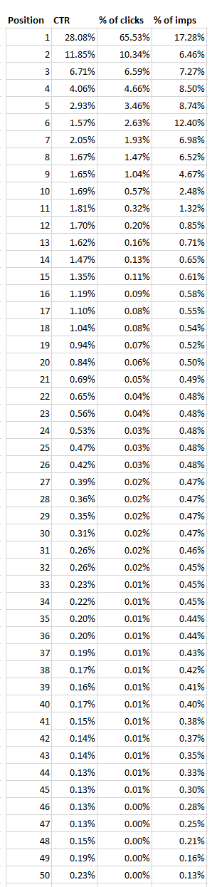 Top 50 Google results and average CTR