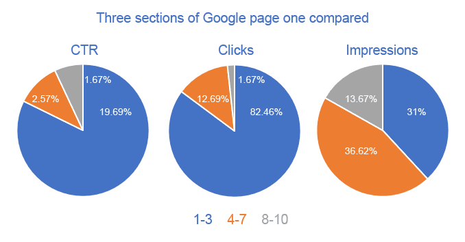 CTR stats for the three sections of Google page one