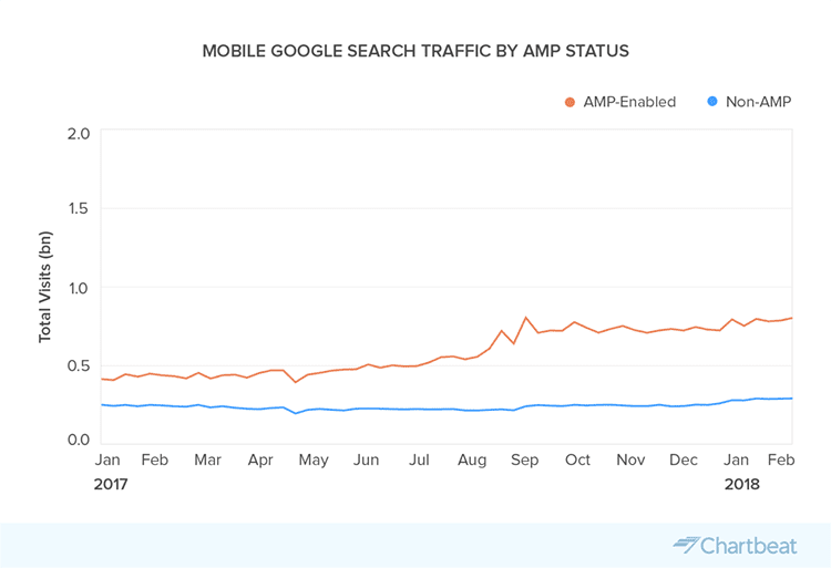 Google traffic by AMP pages