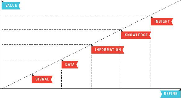 Dave Campbell's model of information refinement