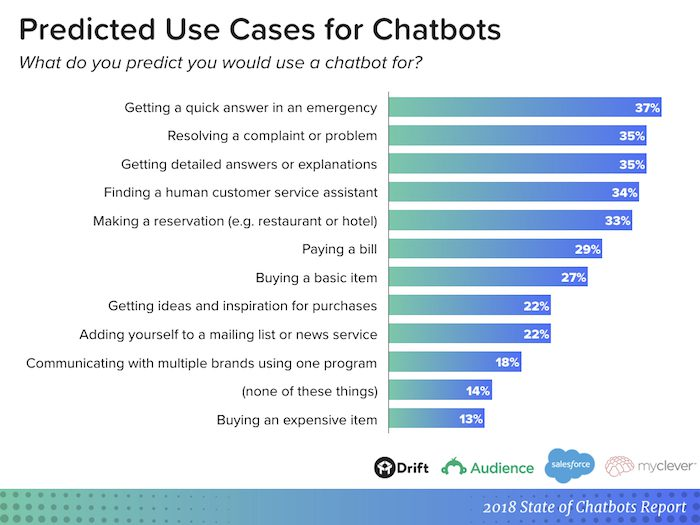 Predicted use cases for chatbots