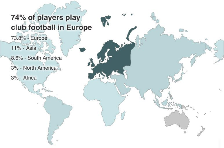 World Cup's Europe club players