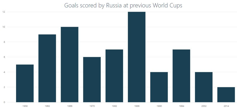 Russia goal record at World Cups