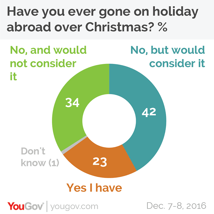 Chart: have you ever gone on holiday abroad for Christmas?