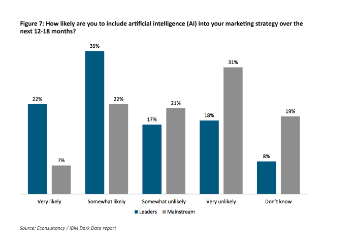 Graph: How likely are you to include AI in your marketing over the next 12-18 months?
