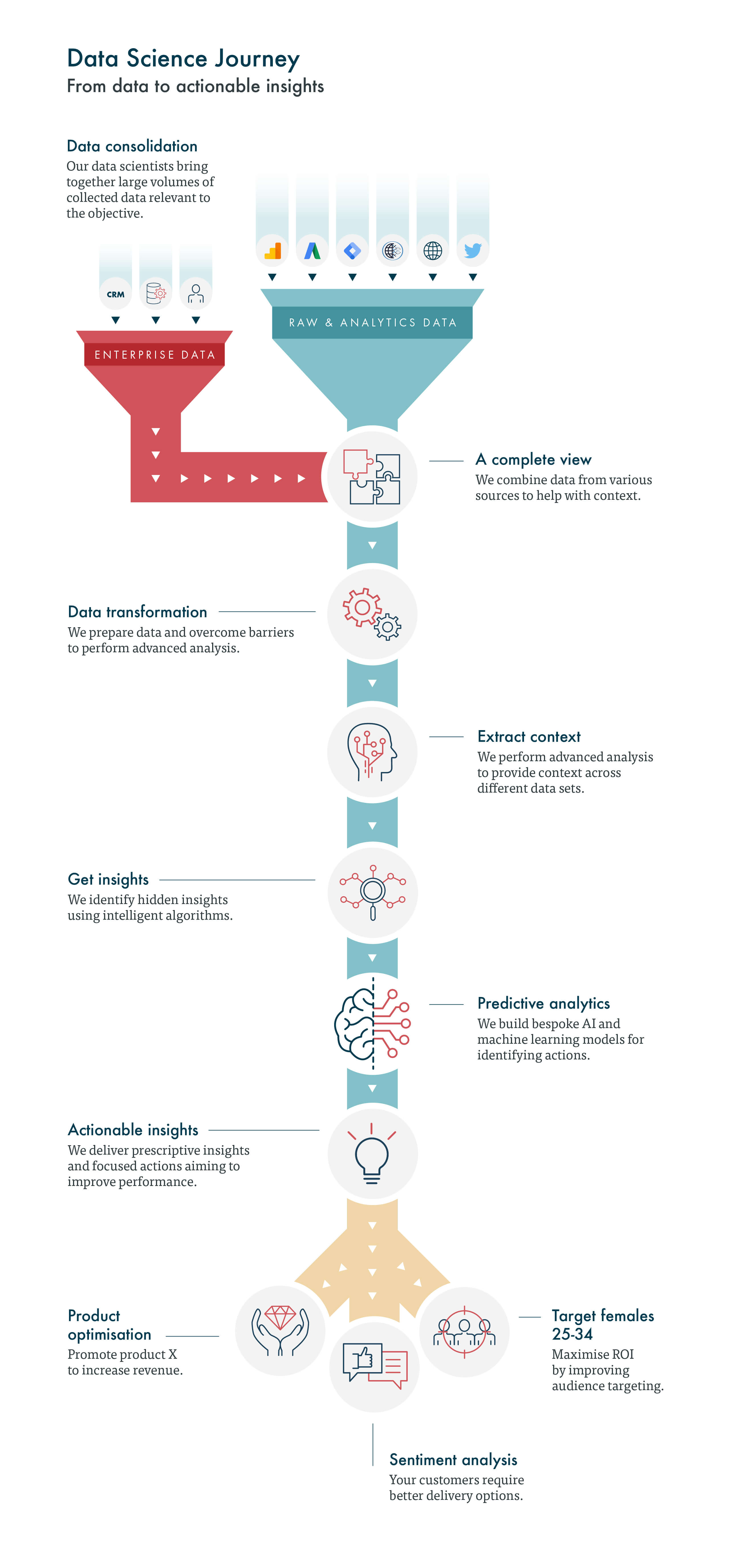 How data science transforms raw analytics information into insights leading to actions