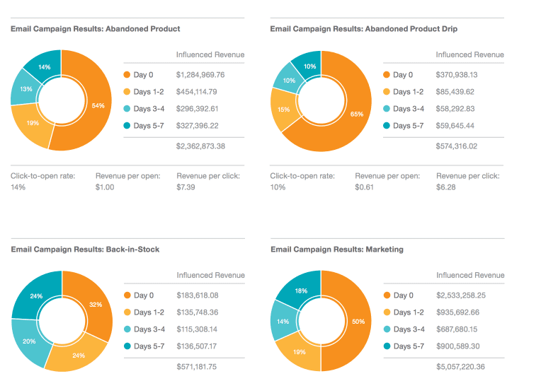 Image: Predictive Intelligence Benchmark Report by Salesforce