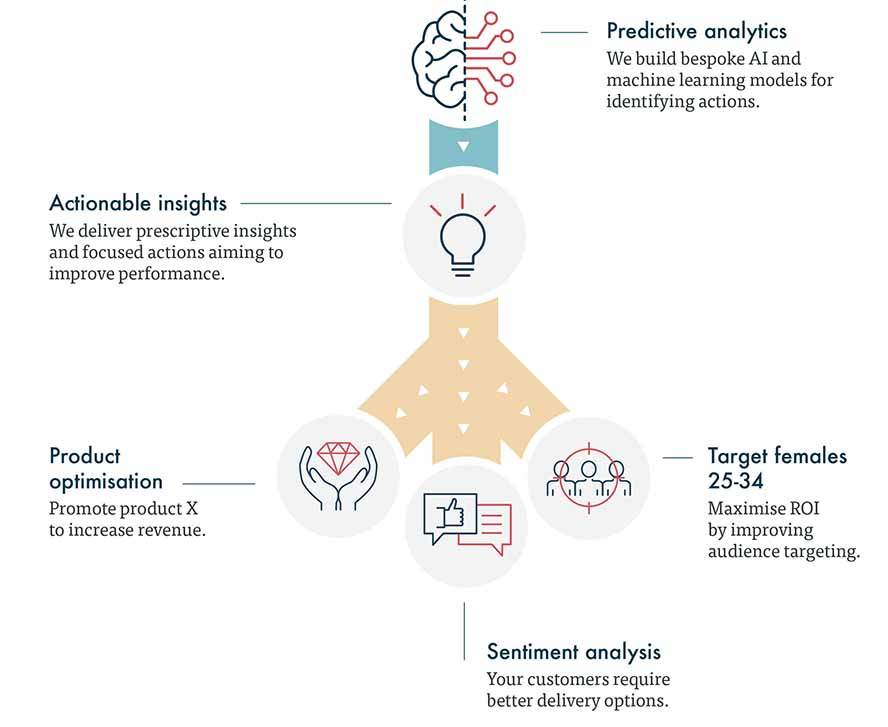 Predictive analytics giving actionable insights