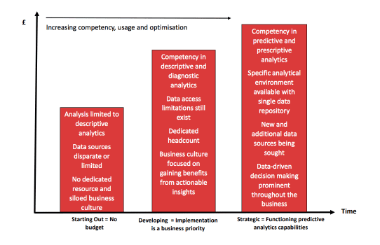 Becoming a data driven business: results assume having a mature predictive analytics culture