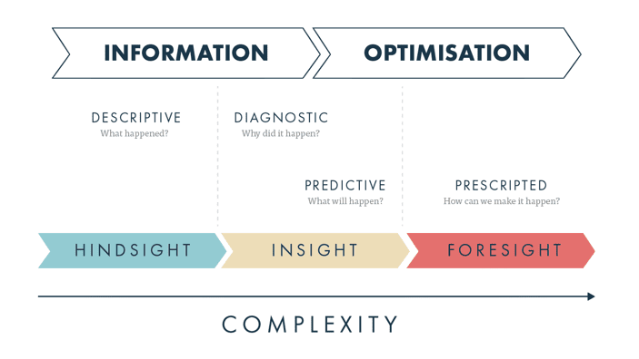 Diagram of data science process: The initial goal is to move your company from the hindsight to the insight stage
