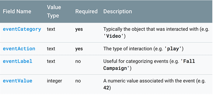 Four components of the Google Analytics code snippet