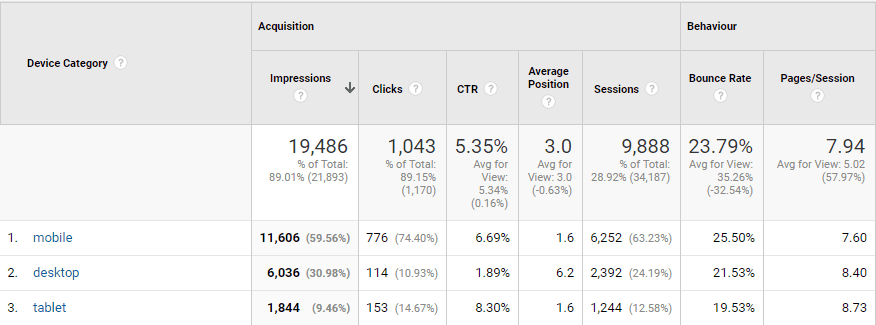 Split available by device in Google Search Console data