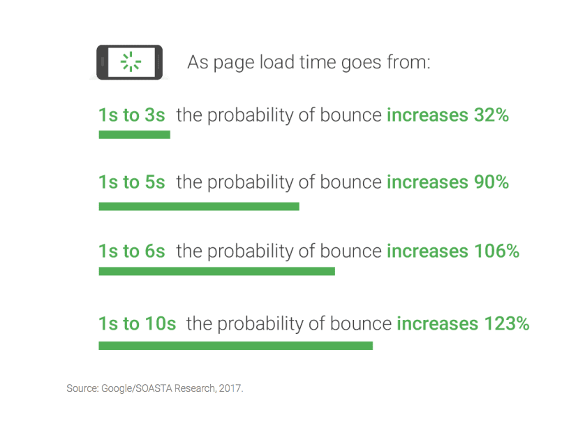 the effect of loading times on bounce rates