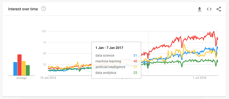 Data science searches from Google Trends