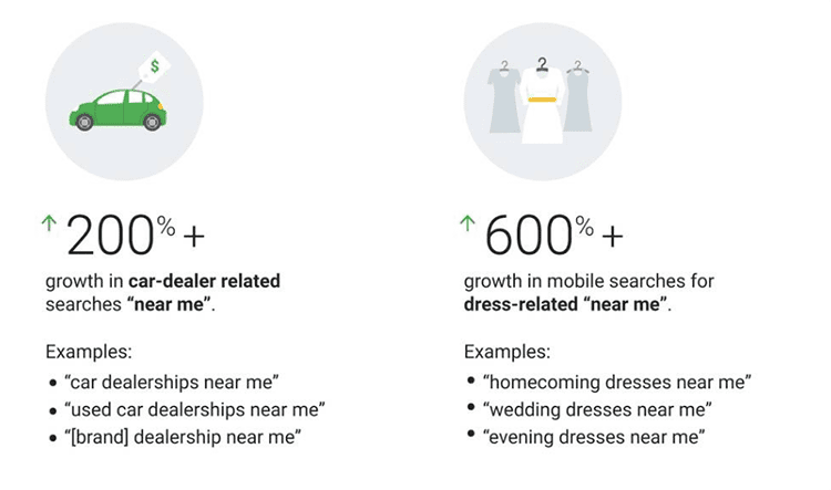 Stats for increases in 'near me' searches