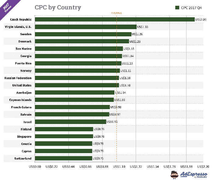 graph of CPC by country
