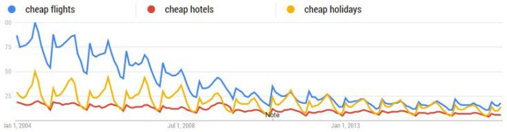 Google Trends search volumes for cheap hotels