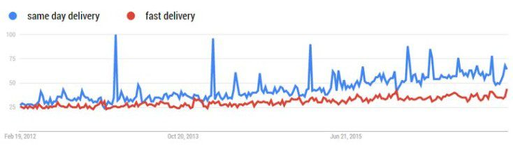 Google Trends search volumes for same day and fast delivery