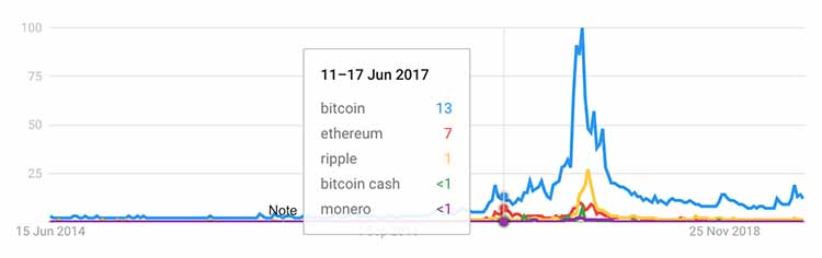 Google Trends search volumes for Bitcoin