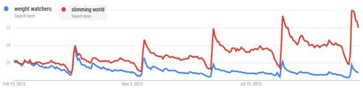 Google Trends search volumes for weight watchers and slimming world
