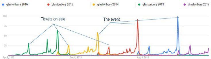 Google Trends search volumes for Glastonbury