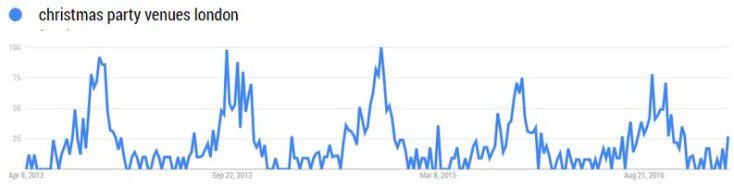 Google Trends search volumes for Christmas party venues